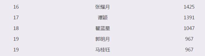 2018网红大赛网络投票排名